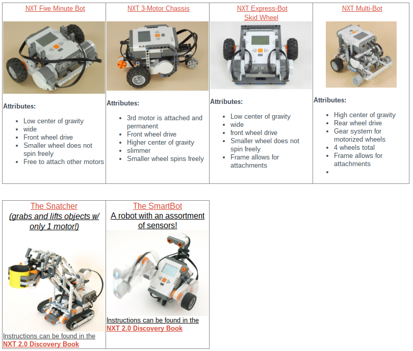 Robotics Resources en EdTechnocation